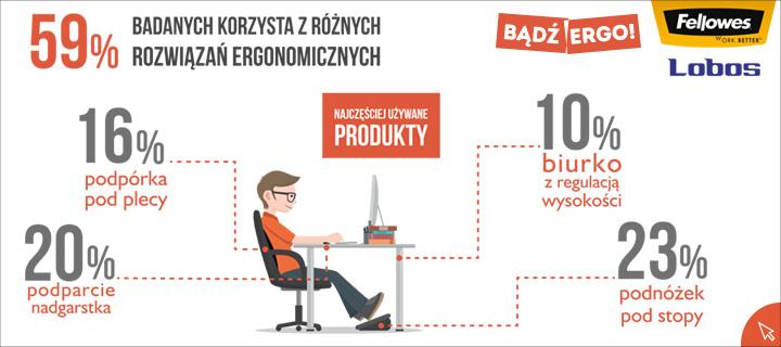 Bądź Ergo - statystyki dotyczące produktów poprawiających ergonomię miejsca pracy